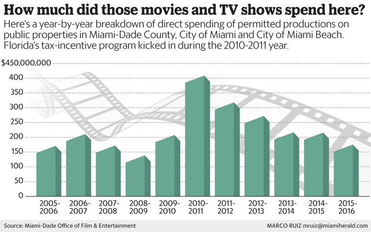 Miami's film industry is on life support. Can it survive?